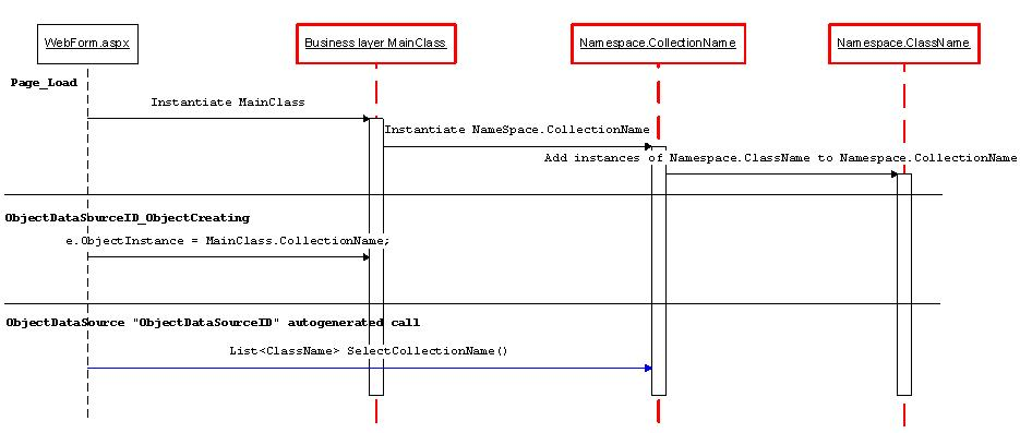 Bounded to business layer read-only GridView with ability to